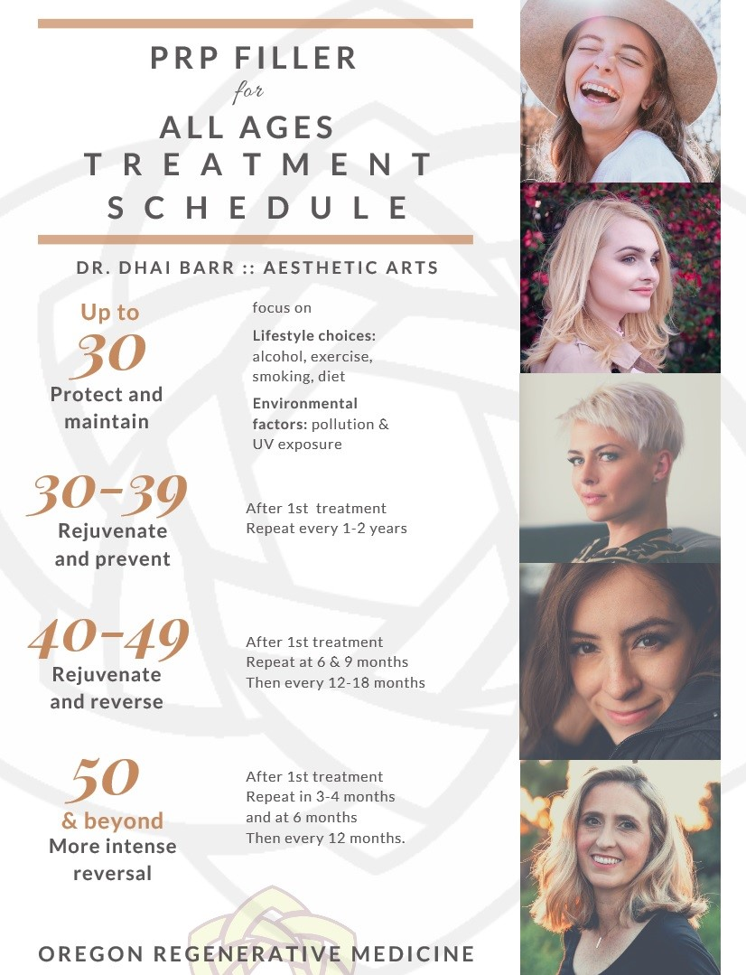 PRP Filler for All Ages Treatment Schedule